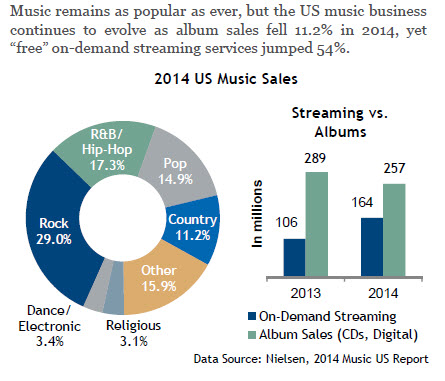 Music Sales Comparison